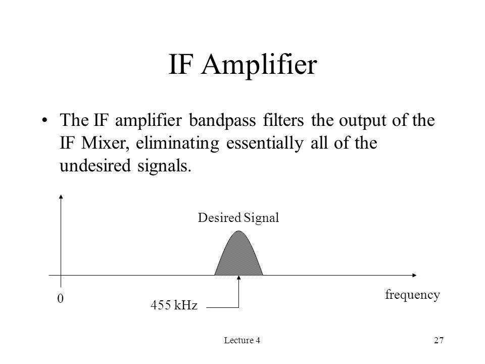 Lecture 427 The IF amplifier bandpass filters the output of the IF Mixer, eliminating essentially all of the undesired signals.
