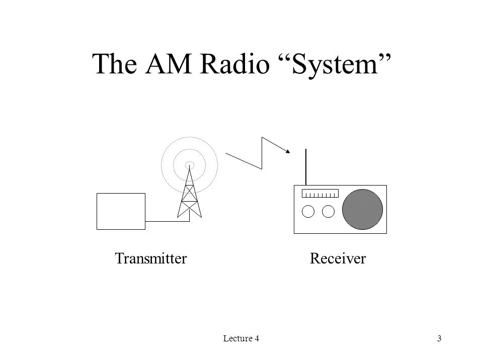 Lecture 43 The AM Radio System TransmitterReceiver