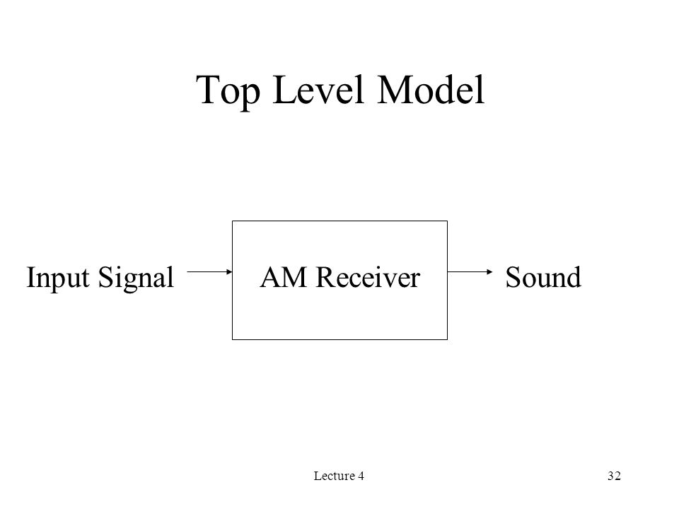 Lecture 432 Top Level Model AM ReceiverInput SignalSound