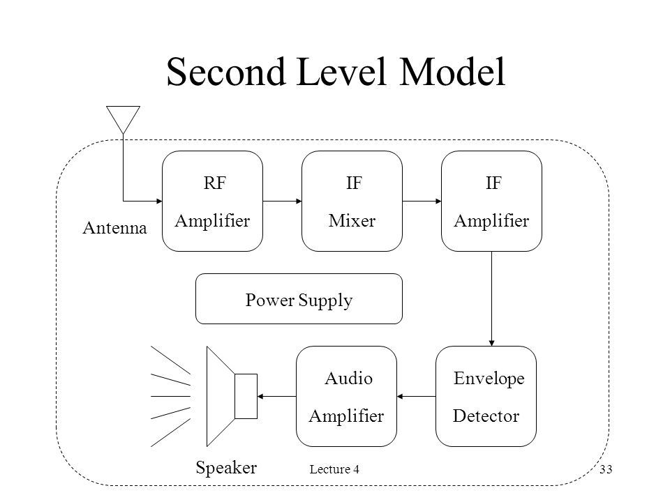 Lecture 433 Second Level Model RF Amplifier IF Mixer IF Amplifier Envelope Detector Audio Amplifier Antenna Speaker Power Supply