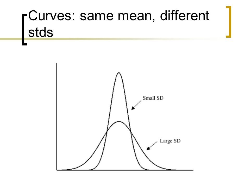 Curves: same mean, different stds