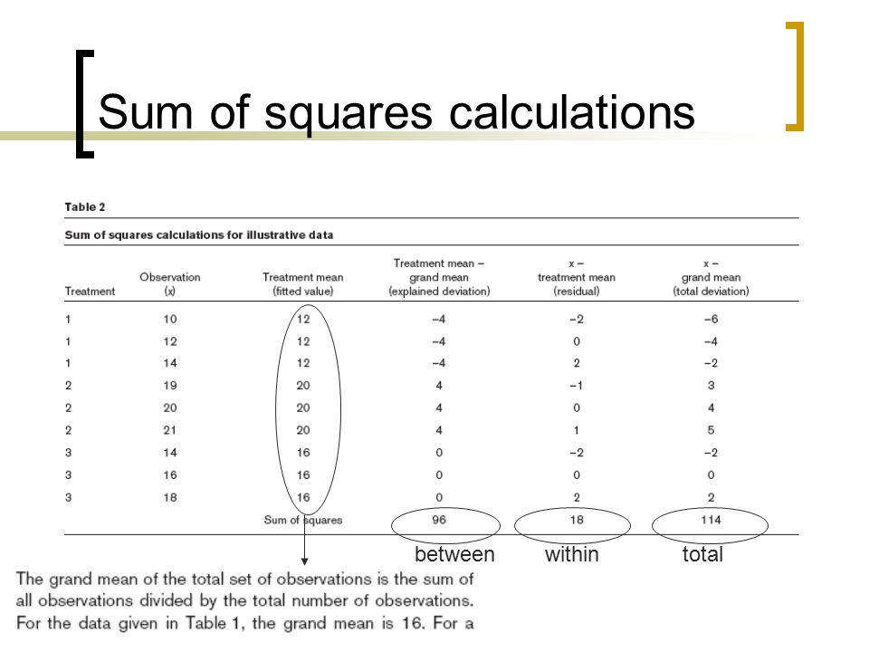 Sum of squares calculations totalwithinbetween