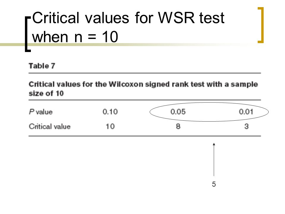 Critical values for WSR test when n = 10 5