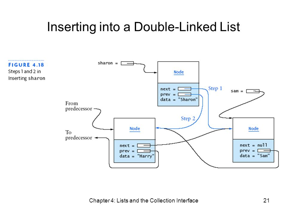 Chapter 4: Lists and the Collection Interface21 Inserting into a Double-Linked List