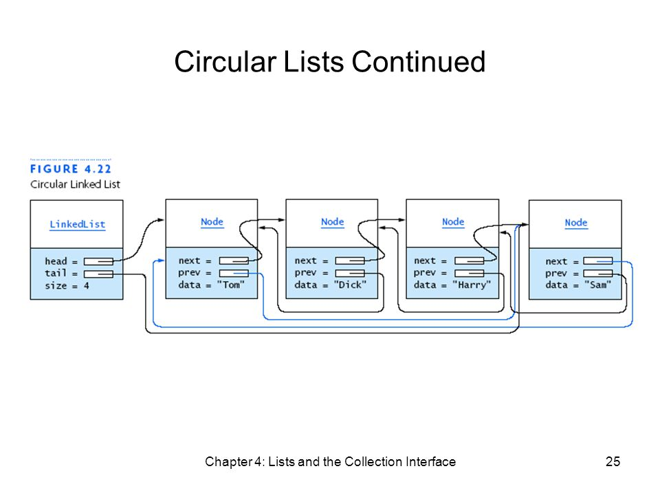 Chapter 4: Lists and the Collection Interface25 Circular Lists Continued