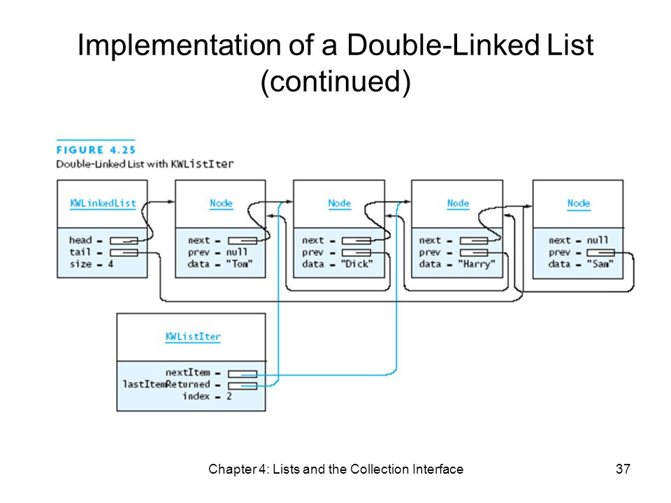 Chapter 4: Lists and the Collection Interface37 Implementation of a Double-Linked List (continued)