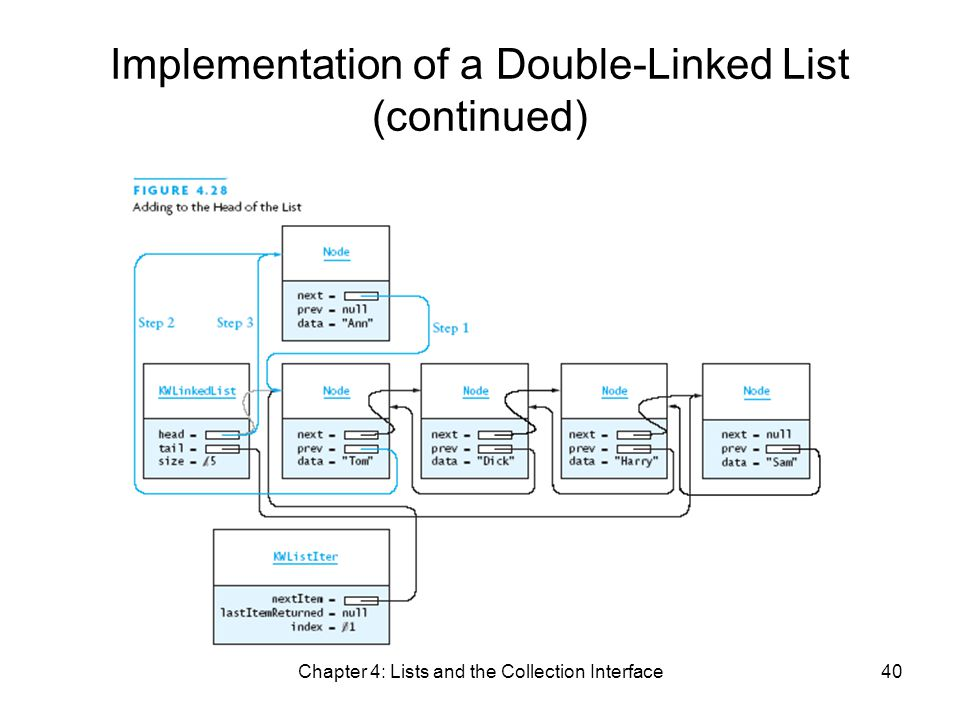 Chapter 4: Lists and the Collection Interface40 Implementation of a Double-Linked List (continued)