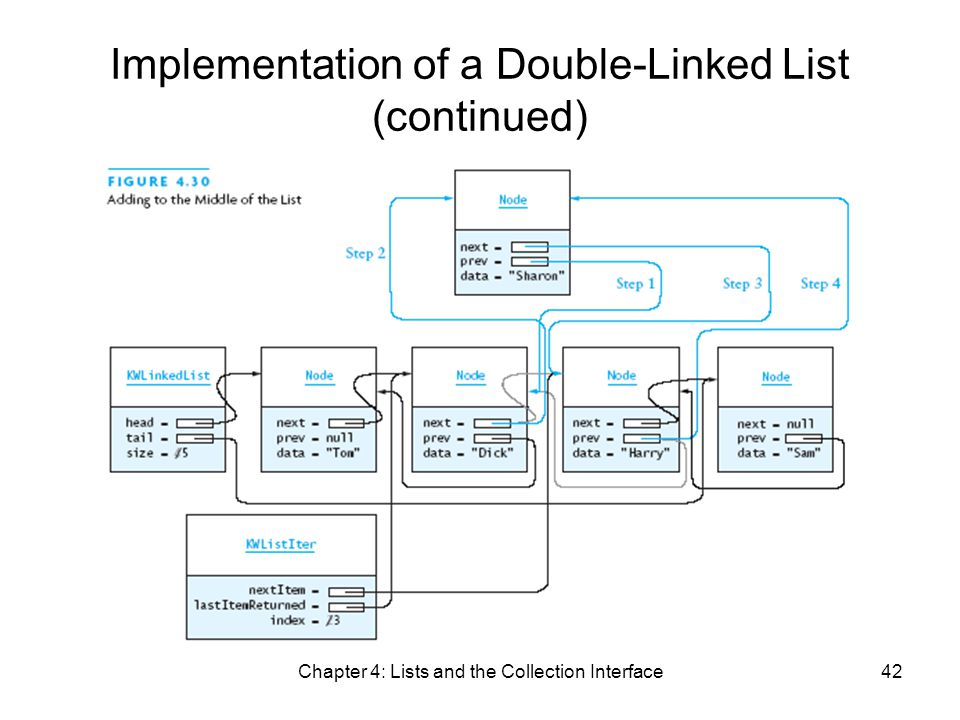 Chapter 4: Lists and the Collection Interface42 Implementation of a Double-Linked List (continued)