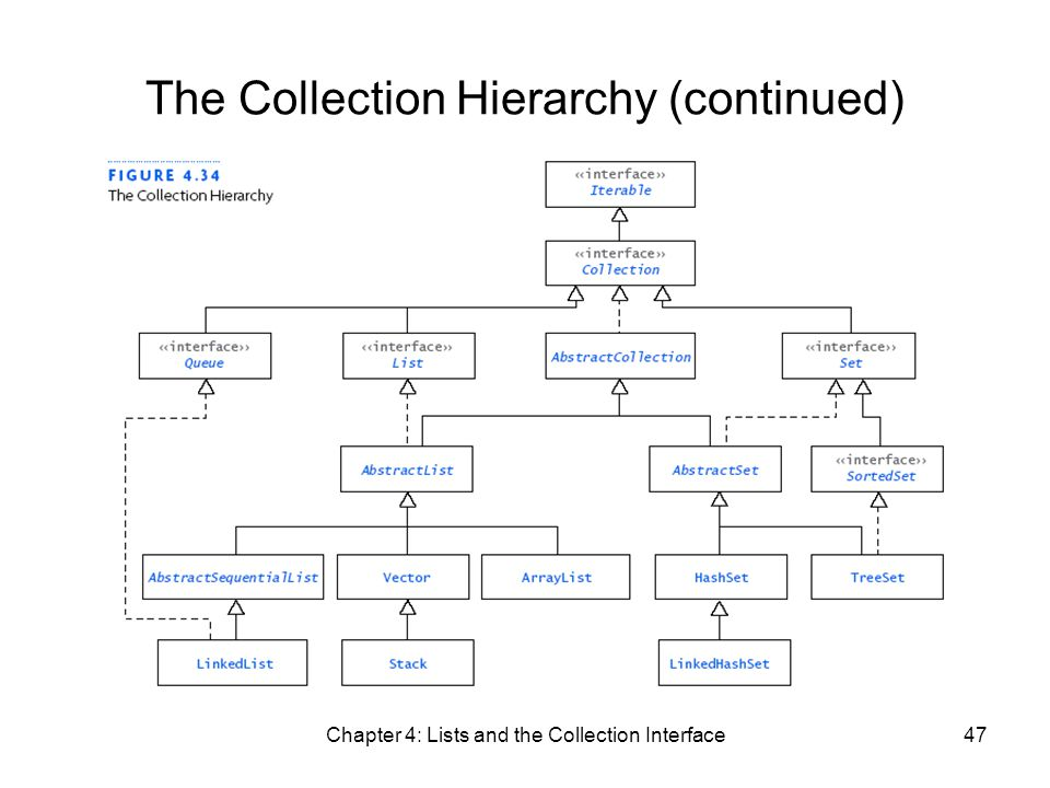 Chapter 4: Lists and the Collection Interface47 The Collection Hierarchy (continued)