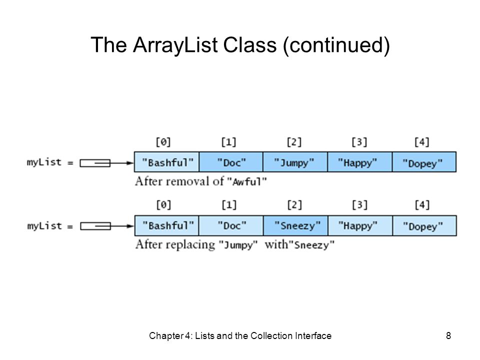 Chapter 4: Lists and the Collection Interface8 The ArrayList Class (continued)