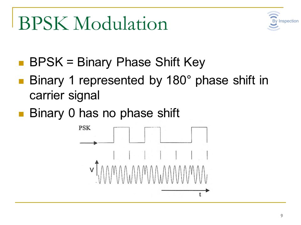 Dpsk(differential phase shift keying) transmitter and receiver.