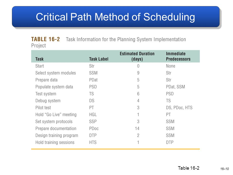 Critical Path Method of Scheduling 16–10 Table 16-2