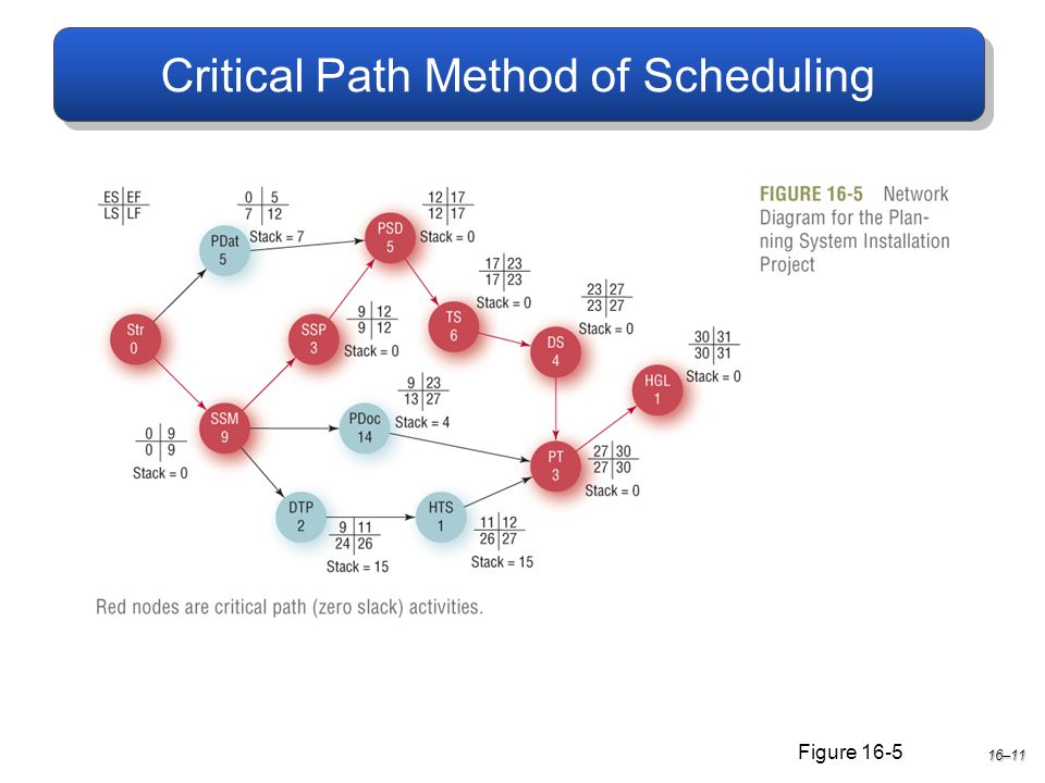 Critical Path Method of Scheduling 16–11 Figure 16-5