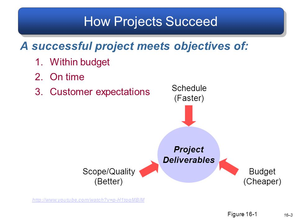 How Projects Succeed 16–3 A successful project meets objectives of: 1.Within budget 2.On time 3.Customer expectations Project Deliverables Scope/Quality (Better) Schedule (Faster) Budget (Cheaper) Figure 16-1 http://www.youtube.com/watch v=p-H1toqMBlM