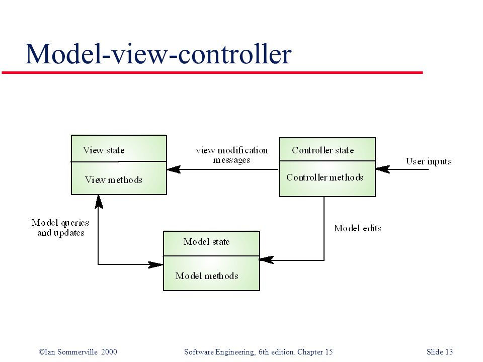 ©Ian Sommerville 2000 Software Engineering, 6th edition. Chapter 15Slide 13 Model-view-controller