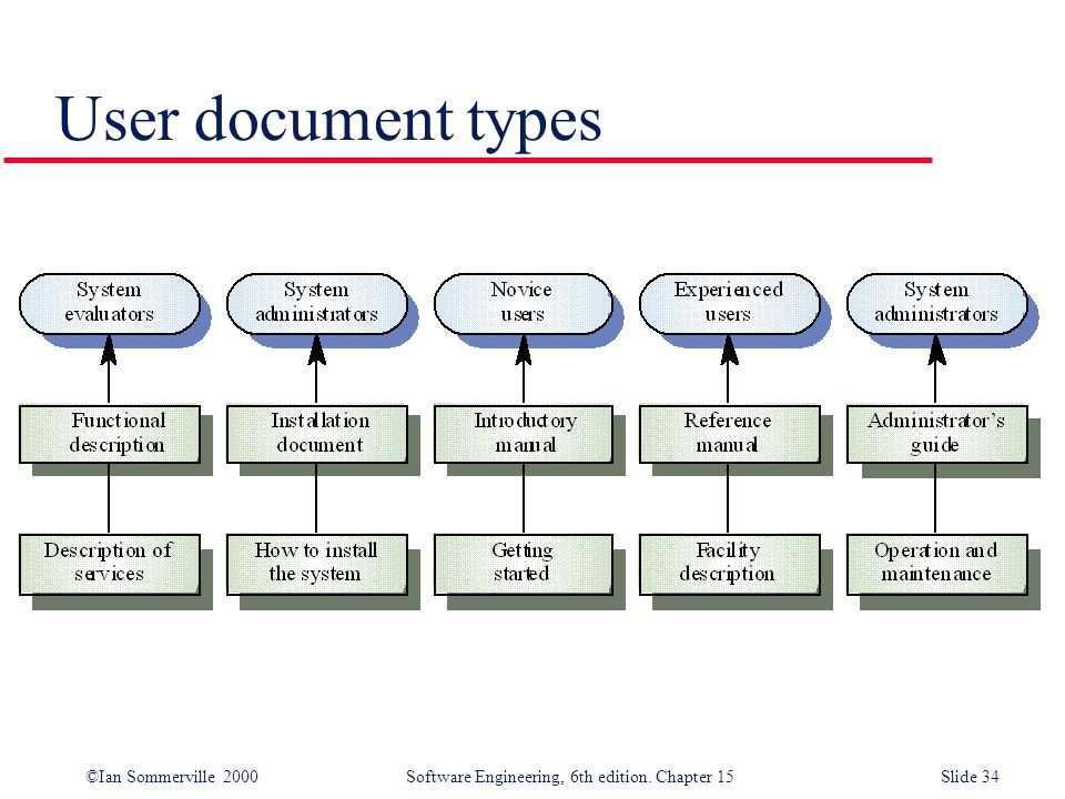©Ian Sommerville 2000 Software Engineering, 6th edition. Chapter 15Slide 34 User document types