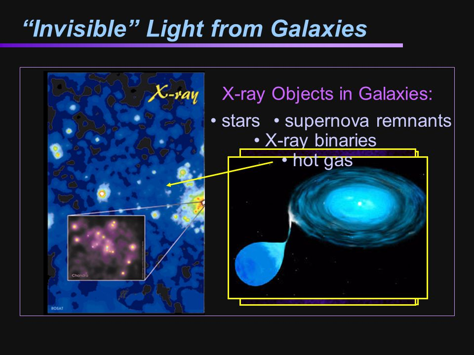 X-ray Objects in Galaxies: stars supernova remnants X-ray binaries hot gas