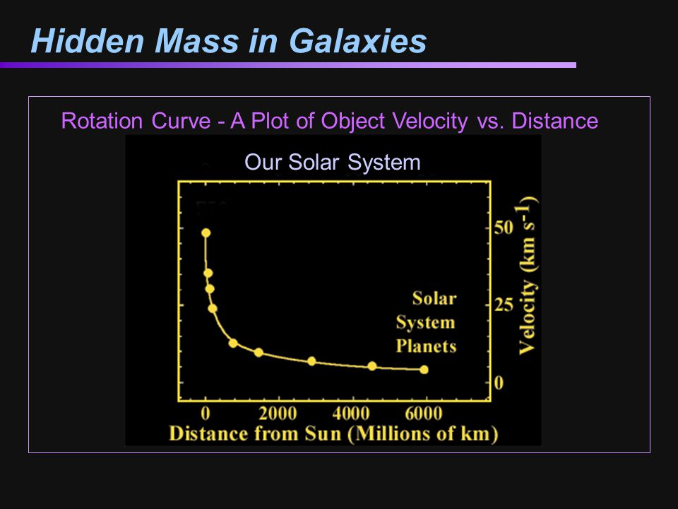 Hidden Mass in Galaxies Rotation Curve - A Plot of Object Velocity vs. Distance Our Solar System