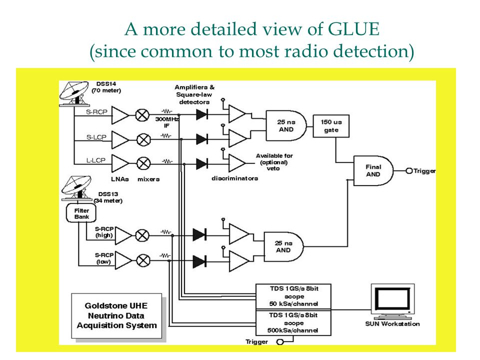A more detailed view of GLUE (since common to most radio detection)