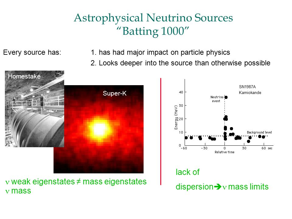 Astrophysical Neutrino Sources Batting 1000 weak eigenstates ≠ mass eigenstates mass Every source has:1.