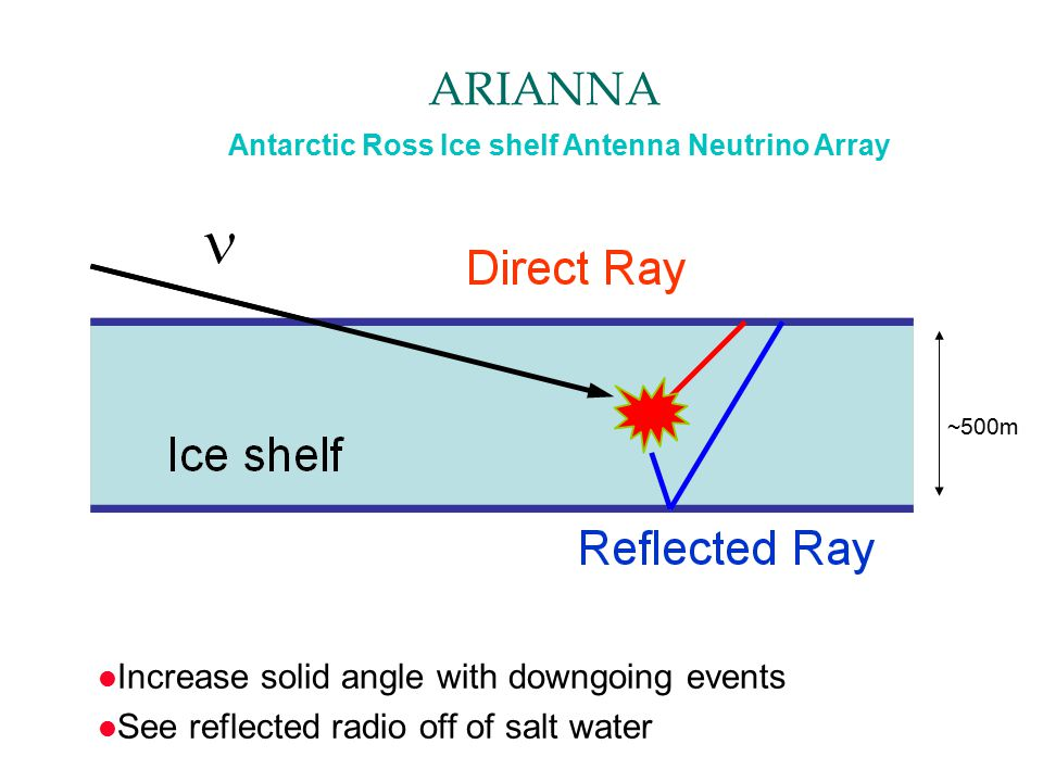 ARIANNA l Increase solid angle with downgoing events l See reflected radio off of salt water ~500m Antarctic Ross Ice shelf Antenna Neutrino Array