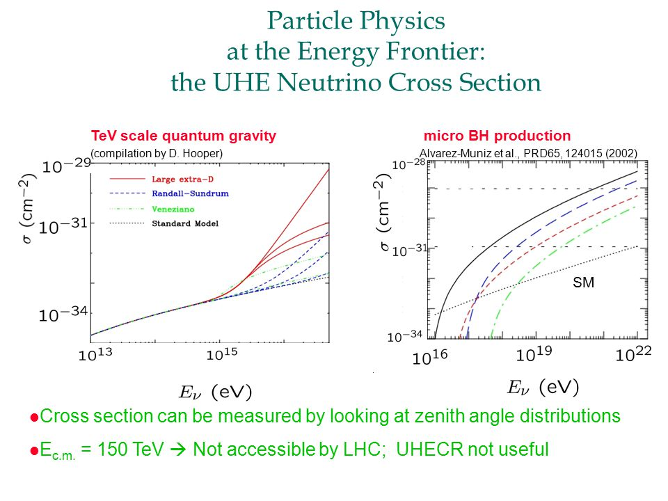 Particle Physics at the Energy Frontier: the UHE Neutrino Cross Section SM micro BH production Alvarez-Muniz et al., PRD65, (2002) l Cross section can be measured by looking at zenith angle distributions l E c.m.