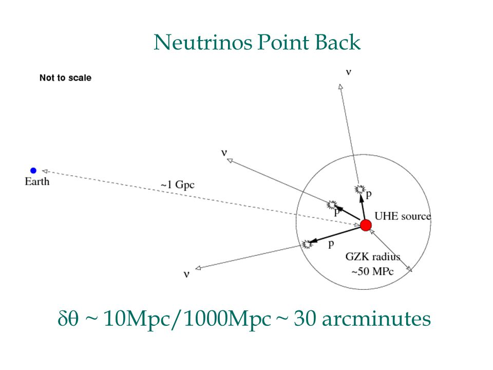 Neutrinos Point Back  ~ 10Mpc/1000Mpc ~ 30 arcminutes