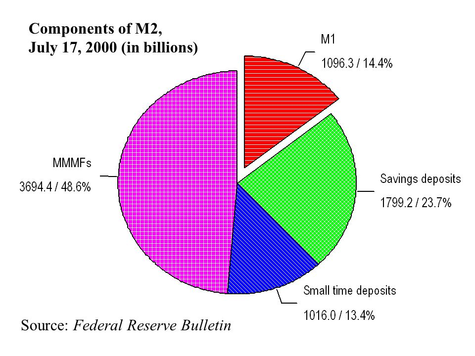 M2 includes M1 plus  Savings deposits  Small time deposits (less than $100,000)  Retail money market mutual fund balances