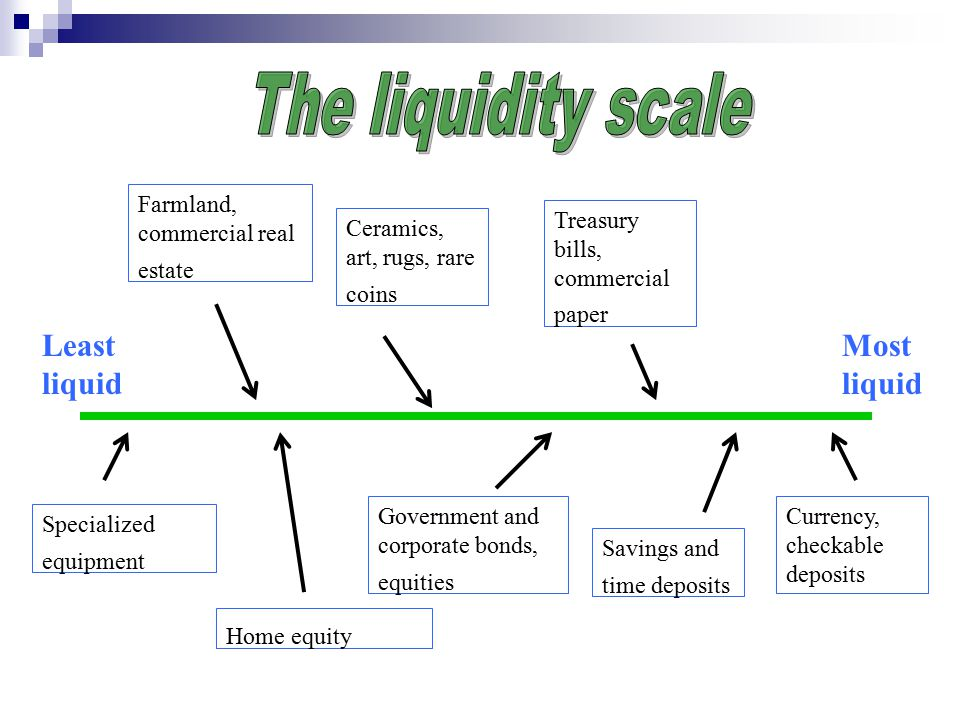 Liquidity refers to two properties of assets or stores of value, namely: The ready convertibility of the asset to generalized purchasing power (or money) The comparative safety of the asset.