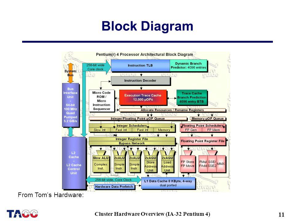 pentium 4 block diagram wiring diagram