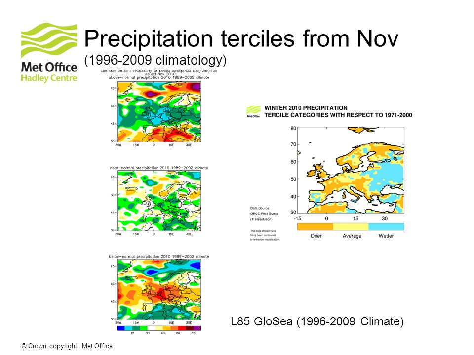 © Crown copyright Met Office Precipitation terciles from Nov ( climatology) L85 GloSea ( Climate)
