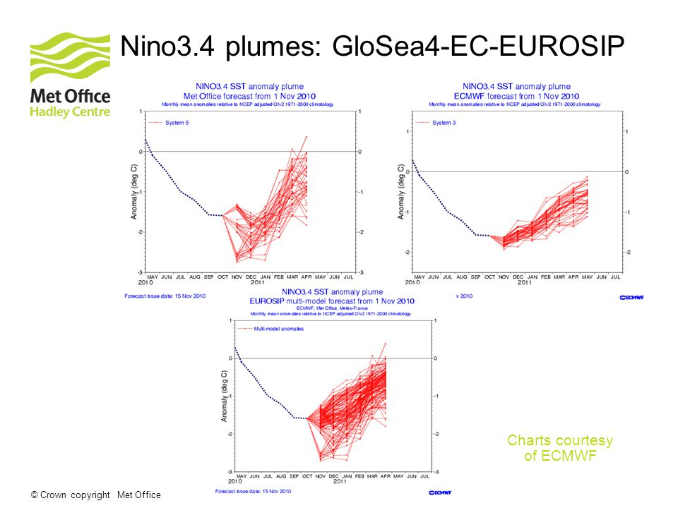 © Crown copyright Met Office Nino3.4 plumes: GloSea4-EC-EUROSIP Charts courtesy of ECMWF