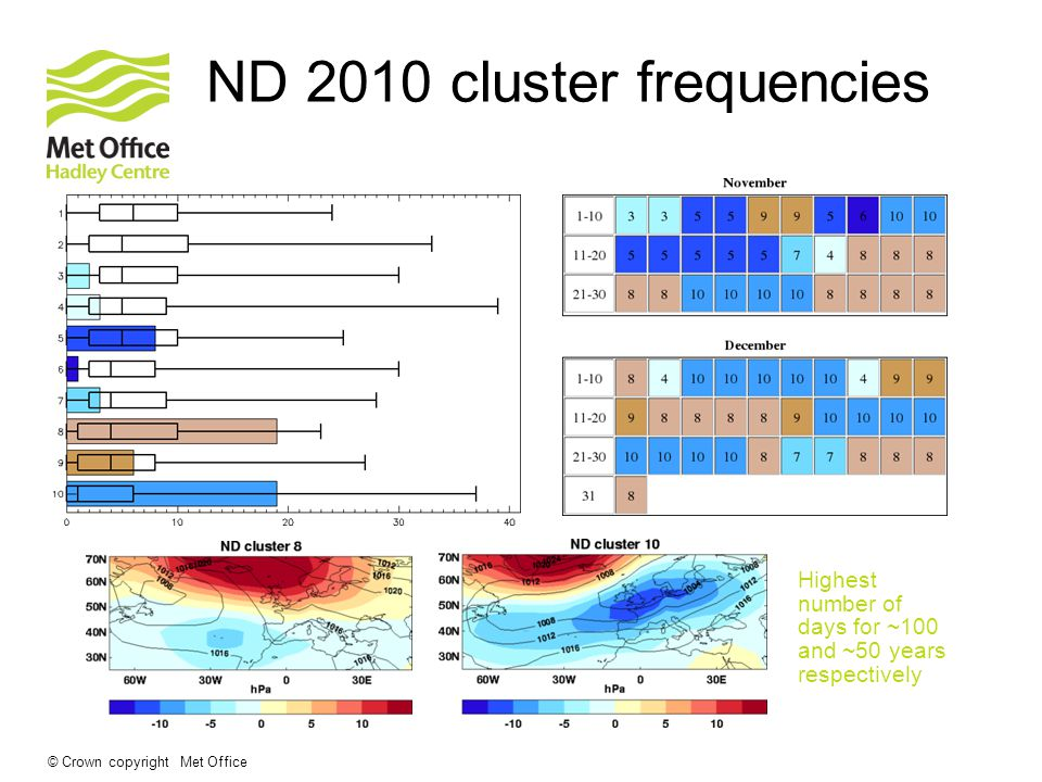 © Crown copyright Met Office ND 2010 cluster frequencies Highest number of days for ~100 and ~50 years respectively