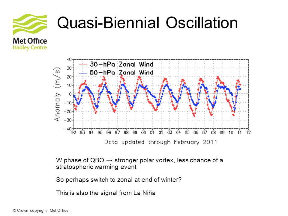 © Crown copyright Met Office Quasi-Biennial Oscillation W phase of QBO → stronger polar vortex, less chance of a stratospheric warming event So perhaps switch to zonal at end of winter.