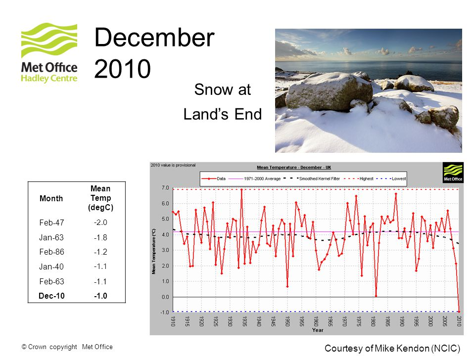 © Crown copyright Met Office December 2010 Month Mean Temp (degC) Feb Jan Feb Jan Feb Dec-10 Courtesy of Mike Kendon (NCIC) Snow at Land's End