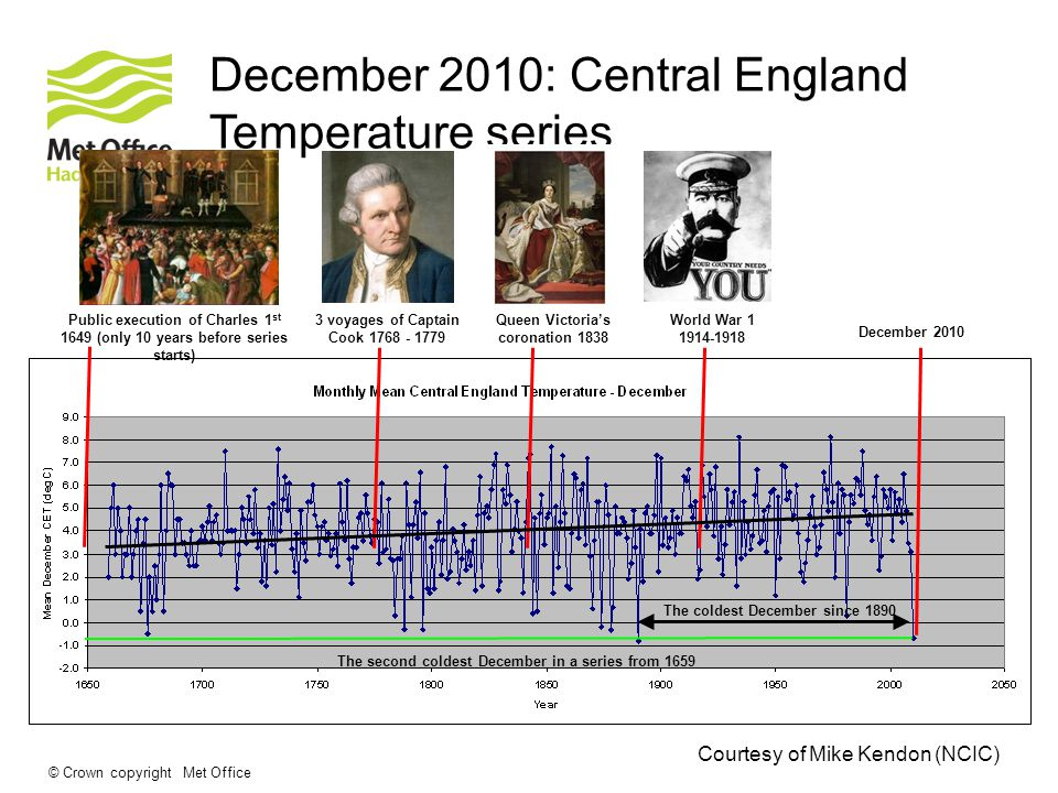 © Crown copyright Met Office December 2010: Central England Temperature series 3 voyages of Captain Cook The coldest December since 1890 The second coldest December in a series from 1659 Queen Victoria's coronation 1838 World War December 2010 Public execution of Charles 1 st 1649 (only 10 years before series starts) Courtesy of Mike Kendon (NCIC)