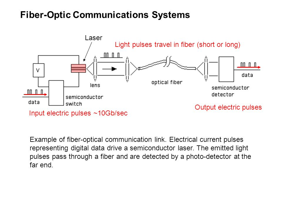 Fiber-Optic Communications Systems Example of fiber-optical communication link.