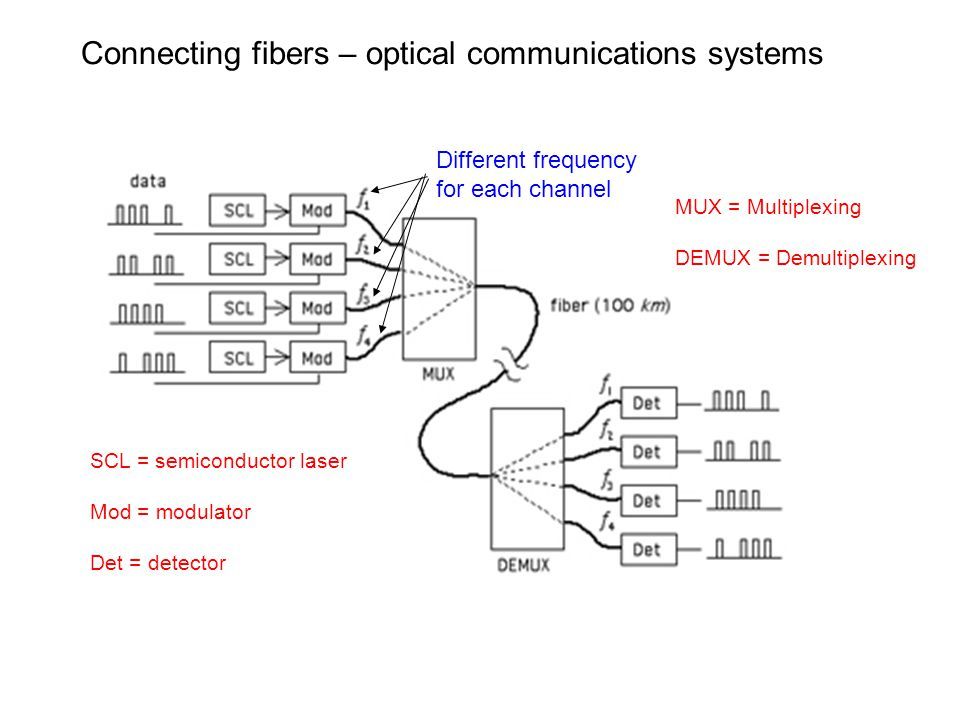 Connecting fibers – optical communications systems MUX = Multiplexing DEMUX = Demultiplexing SCL = semiconductor laser Mod = modulator Det = detector Different frequency for each channel