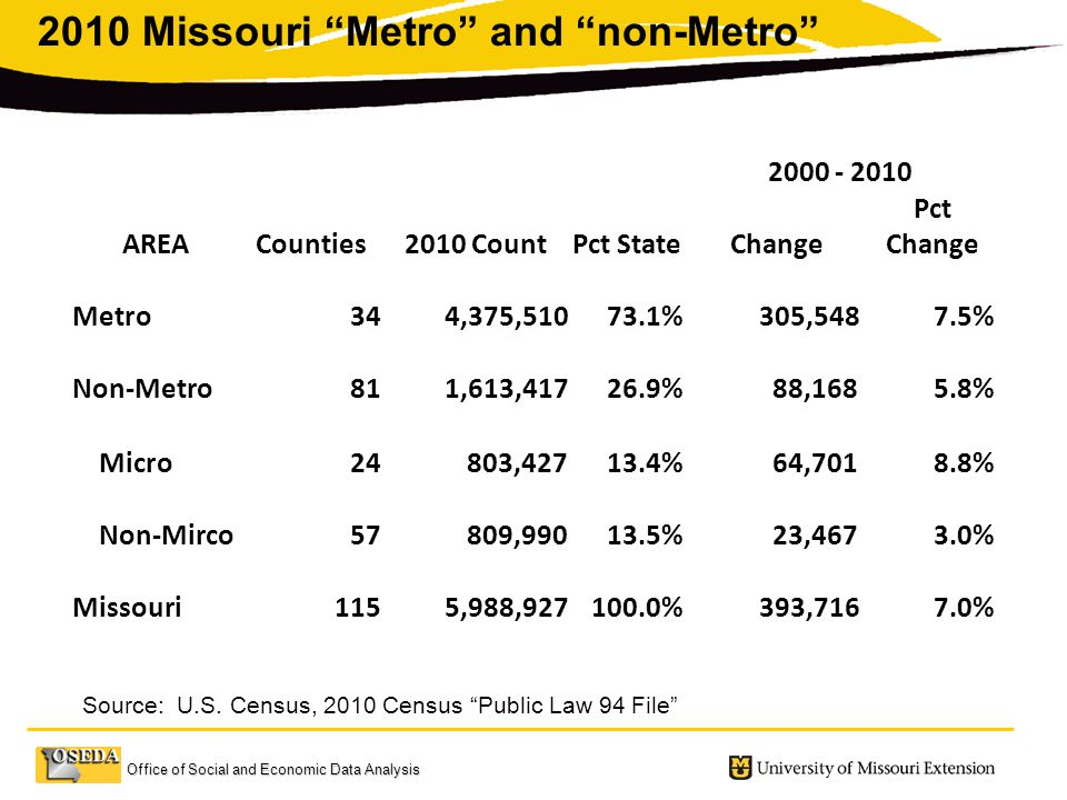 Office of Social and Economic Data Analysis AREACounties2010 CountPct StateChange Pct Change Metro34 4,375, % 305,5487.5% Non-Metro81 1,613, % 88,1685.8% Micro24 803, % 64,7018.8% Non-Mirco57 809, % 23,4673.0% Missouri115 5,988, % 393,7167.0% 2010 Missouri Metro and non-Metro Source: U.S.