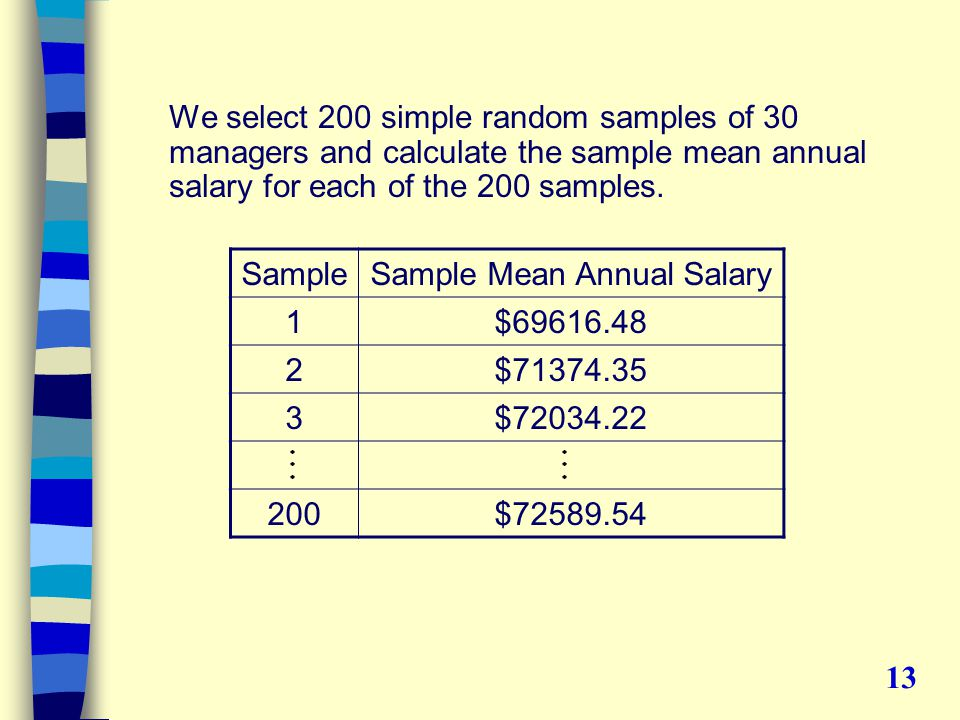 We select 200 simple random samples of 30 managers and calculate the sample mean annual salary for each of the 200 samples.