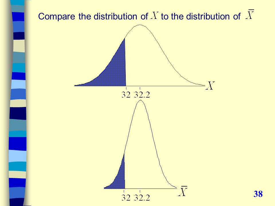 Compare the distribution of to the distribution of 38