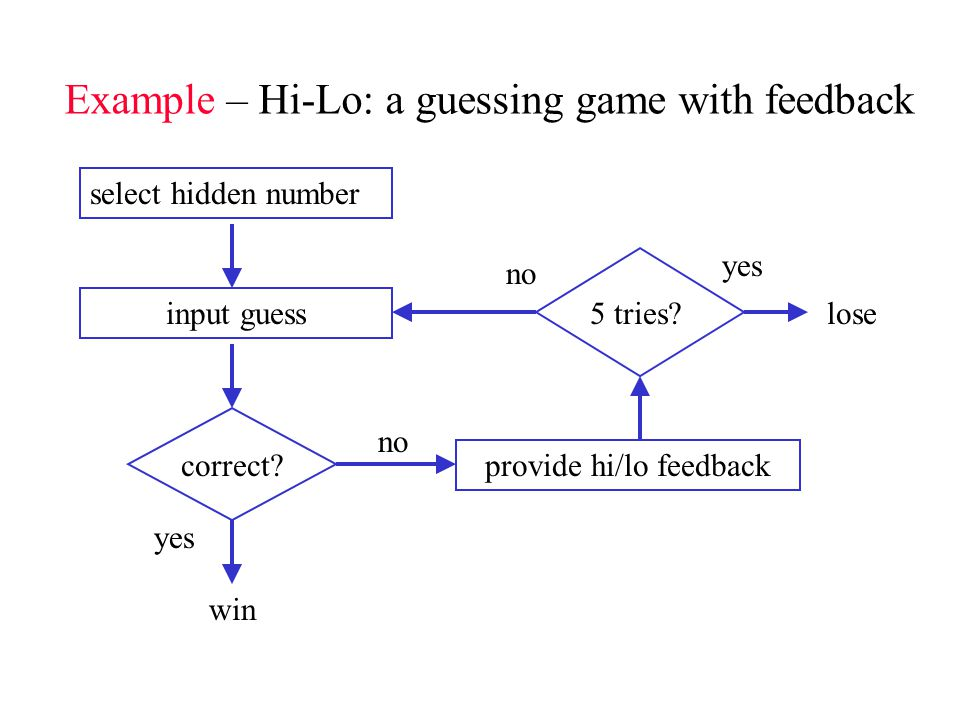 Example – Hi-Lo: a guessing game with feedback select hidden number input guess correct.