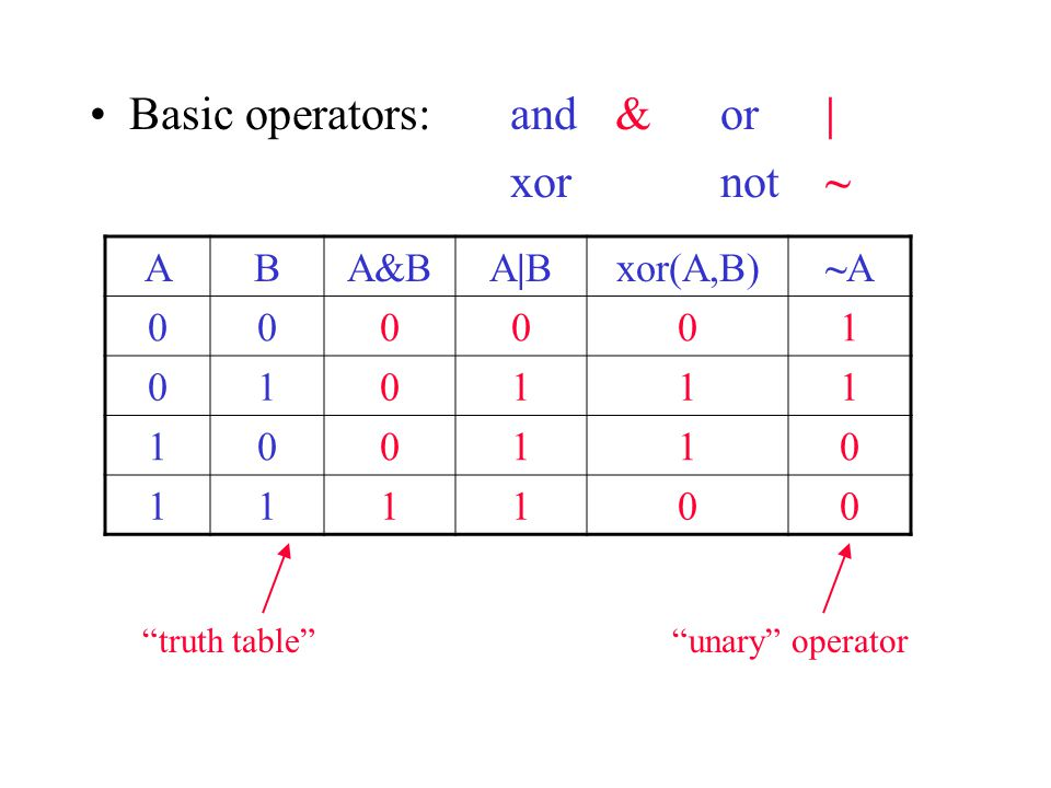 Basic operators: and & or | xor not ~ ABA&BA|BA|Bxor(A,B)~A~A truth table unary operator