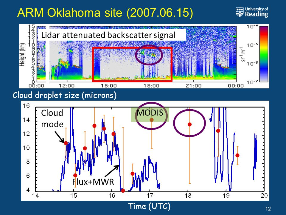 Lidar attenuated backscatter signal Flux+MWR ARM Oklahoma site ( ) 12 Cloud mode Time (UTC) Cloud droplet size (microns) MODIS