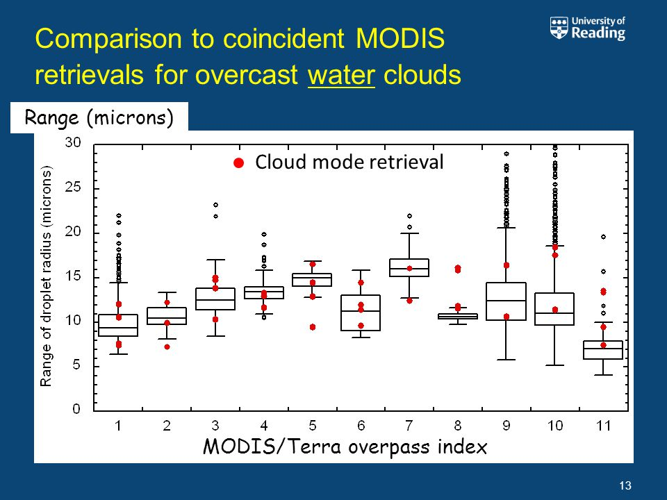 Comparison to coincident MODIS retrievals for overcast water clouds 13 Cloud mode retrieval MODIS/Terra overpass index Range (microns)