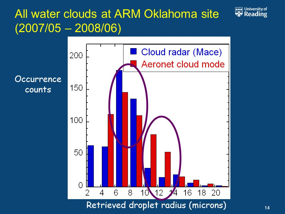 All water clouds at ARM Oklahoma site (2007/05 – 2008/06) 14 Retrieved droplet radius (microns) Occurrence counts