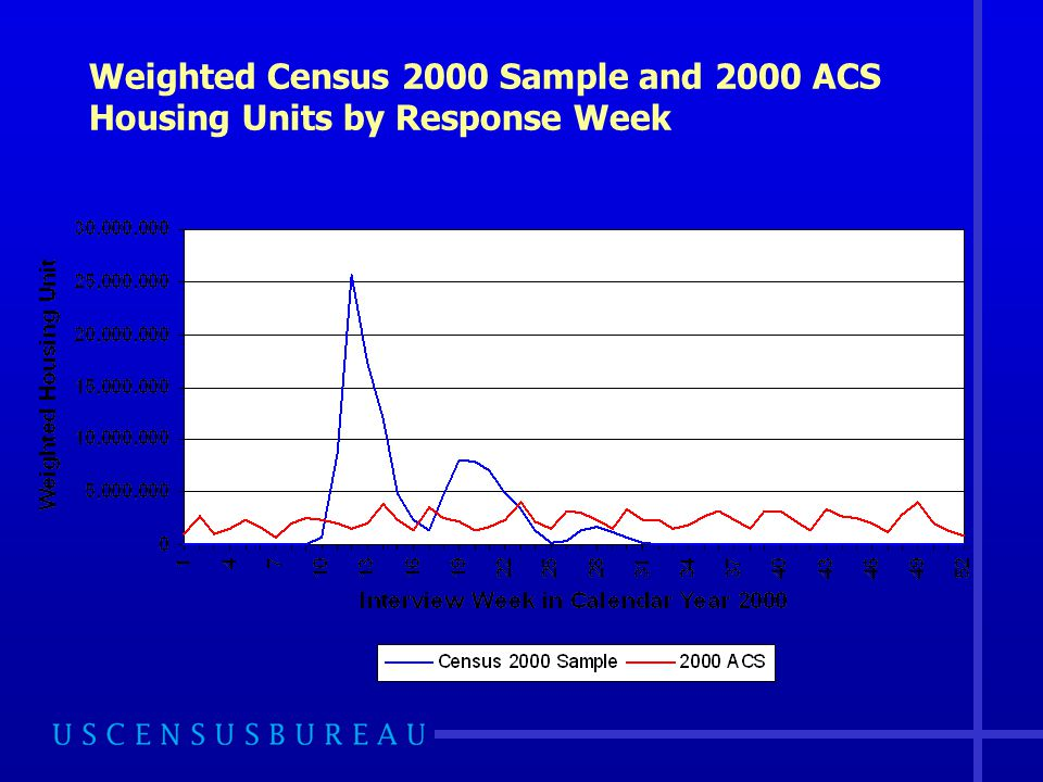 Weighted Census 2000 Sample and 2000 ACS Housing Units by Response Week
