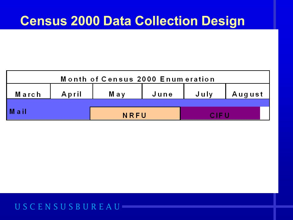 Census 2000 Data Collection Design
