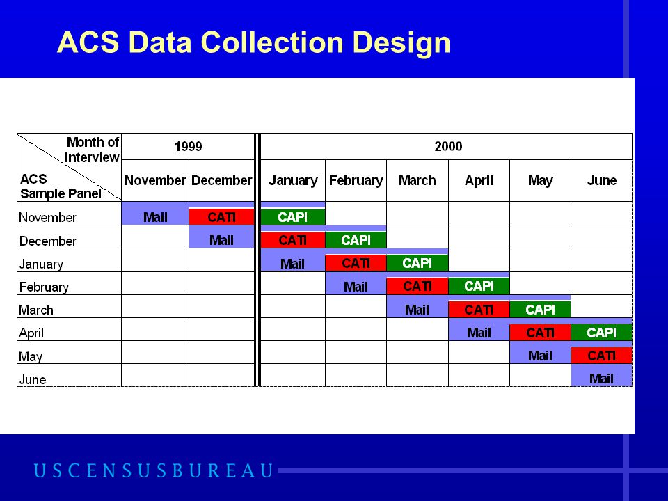 ACS Data Collection Design