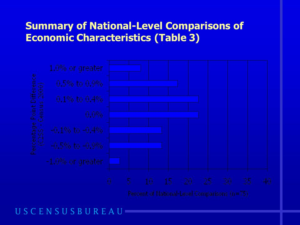 Summary of National-Level Comparisons of Economic Characteristics (Table 3)
